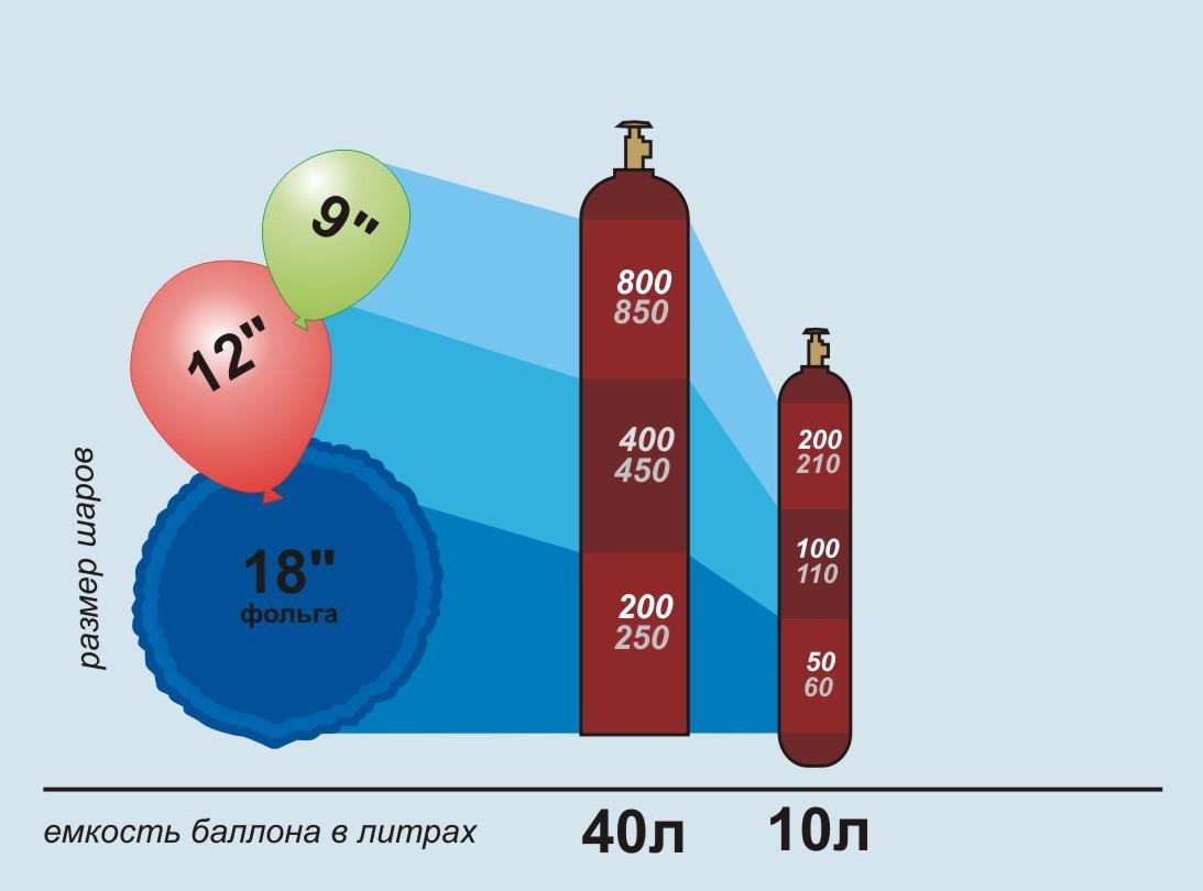 Газ гелий для шаров. Баллоны для гелия 10 и 40л.